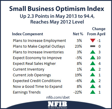 Image Copyright NFIB Small Business Trends, June 2013